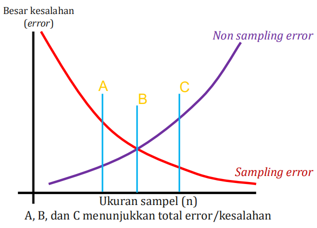 Ilustrasi Sampling n Non Sampling Error 2